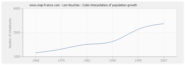 Les Houches : Cubic interpolation of population growth