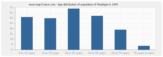 Age distribution of population of Musièges in 1999