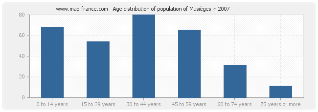 Age distribution of population of Musièges in 2007