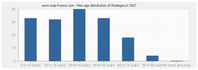 Men age distribution of Musièges in 2007