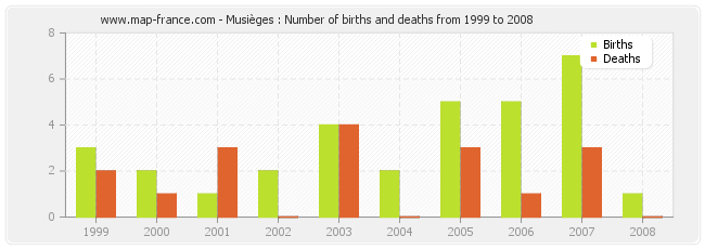 Musièges : Number of births and deaths from 1999 to 2008
