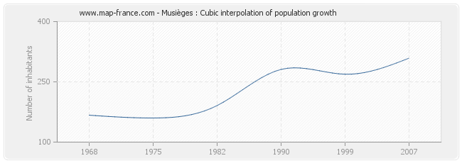 Musièges : Cubic interpolation of population growth