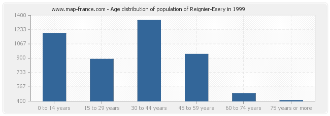 Age distribution of population of Reignier-Esery in 1999