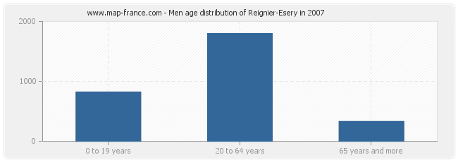 Men age distribution of Reignier-Esery in 2007