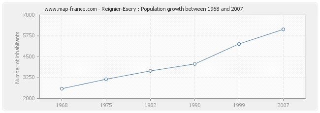Population Reignier-Esery