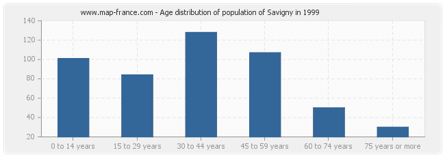 Age distribution of population of Savigny in 1999