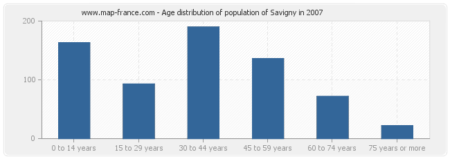 Age distribution of population of Savigny in 2007