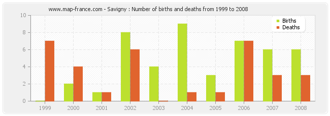 Savigny : Number of births and deaths from 1999 to 2008
