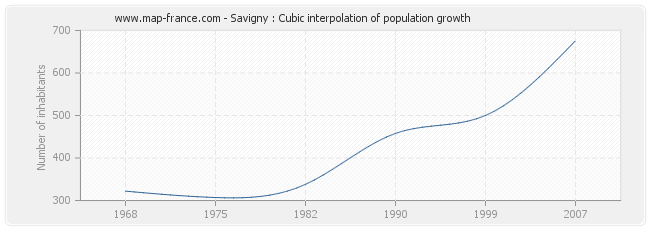 Savigny : Cubic interpolation of population growth