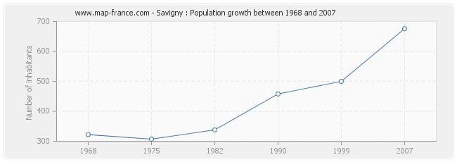 Population Savigny