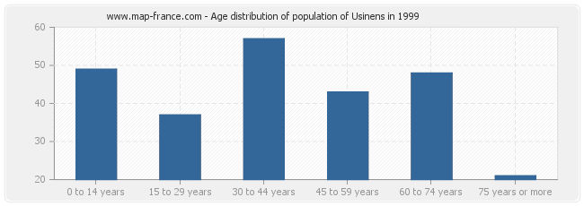 Age distribution of population of Usinens in 1999