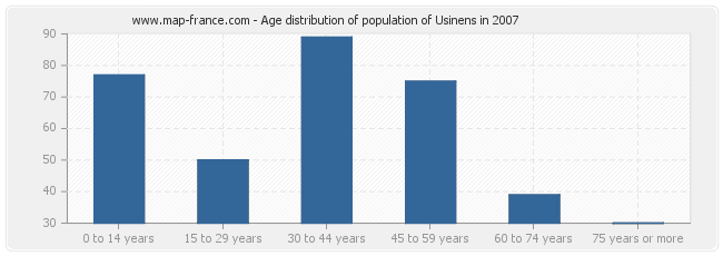 Age distribution of population of Usinens in 2007
