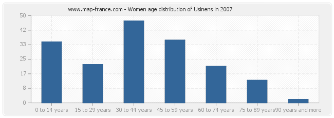 Women age distribution of Usinens in 2007
