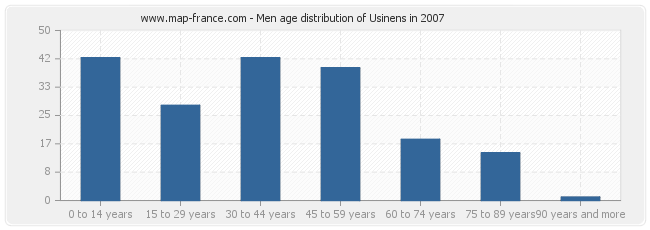 Men age distribution of Usinens in 2007