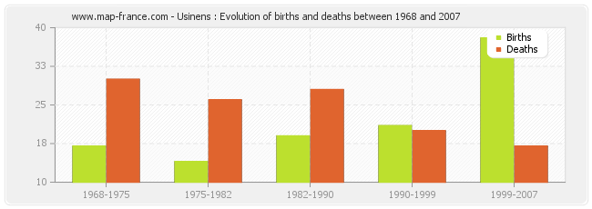 Usinens : Evolution of births and deaths between 1968 and 2007