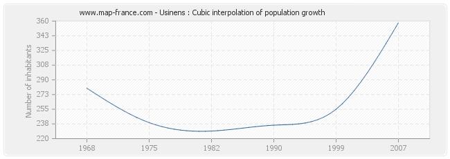 Usinens : Cubic interpolation of population growth