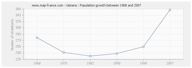 Population Usinens
