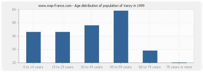 Age distribution of population of Vanzy in 1999