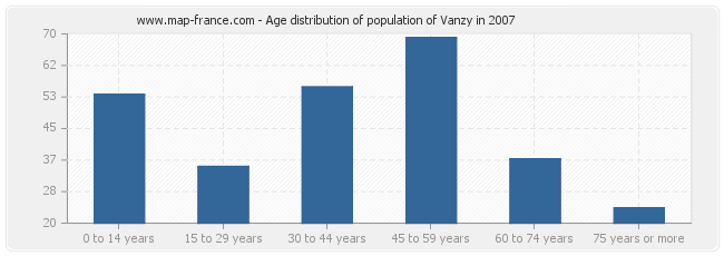 Age distribution of population of Vanzy in 2007