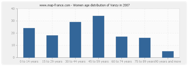 Women age distribution of Vanzy in 2007