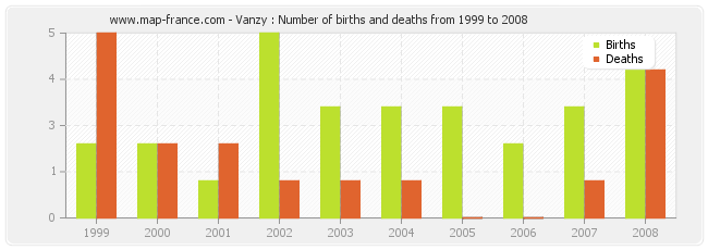Vanzy : Number of births and deaths from 1999 to 2008