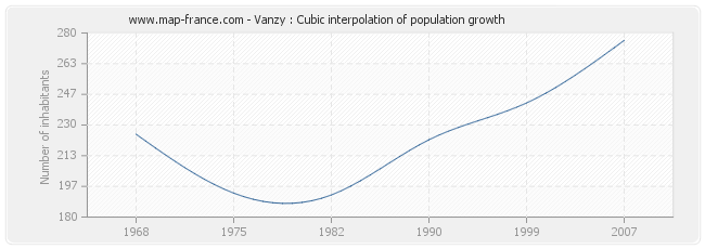 Vanzy : Cubic interpolation of population growth