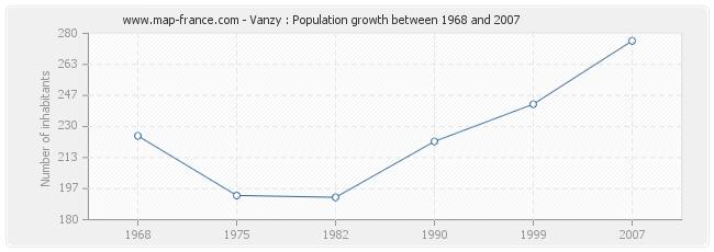 Population Vanzy