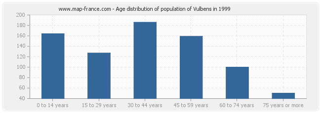 Age distribution of population of Vulbens in 1999