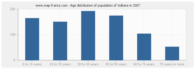 Age distribution of population of Vulbens in 2007