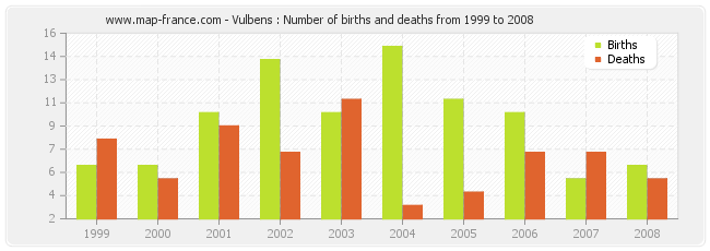 Vulbens : Number of births and deaths from 1999 to 2008