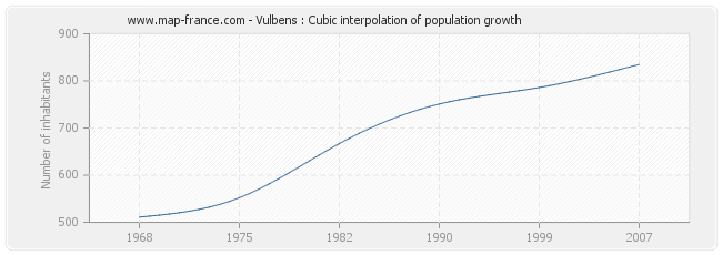 Vulbens : Cubic interpolation of population growth
