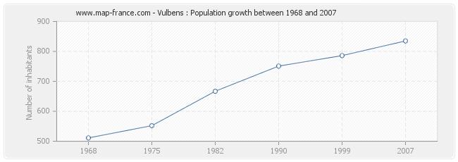 Population Vulbens