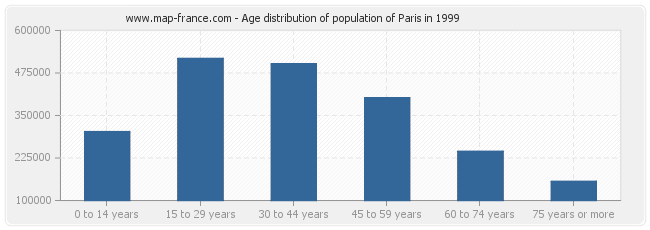 Age distribution of population of Paris in 1999