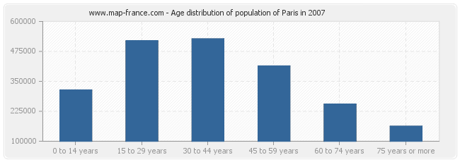 Age distribution of population of Paris in 2007