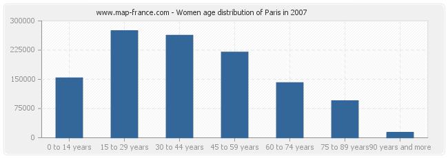 Women age distribution of Paris in 2007