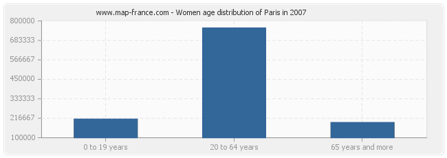 Women age distribution of Paris in 2007