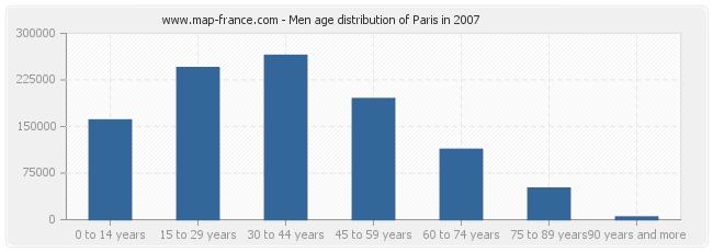 Men age distribution of Paris in 2007