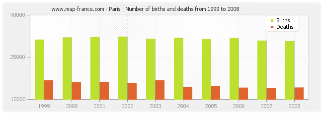 Paris : Number of births and deaths from 1999 to 2008