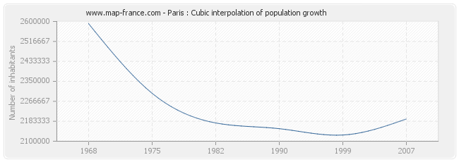 Paris : Cubic interpolation of population growth