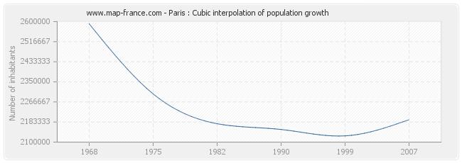 Paris : Cubic interpolation of population growth