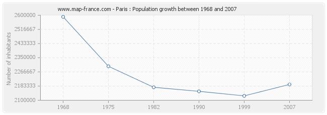 Population Paris