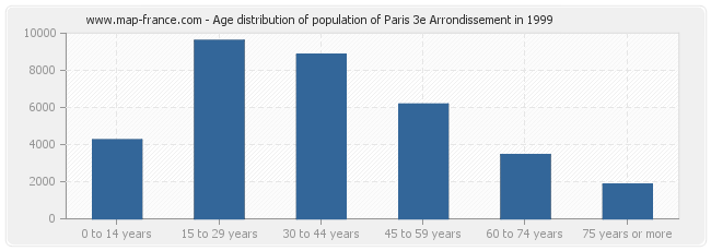 Age distribution of population of Paris 3e Arrondissement in 1999