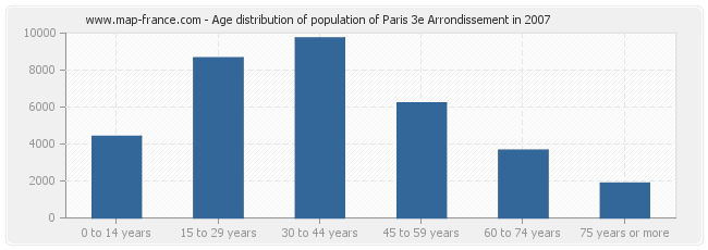 Age distribution of population of Paris 3e Arrondissement in 2007
