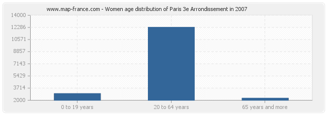 Women age distribution of Paris 3e Arrondissement in 2007