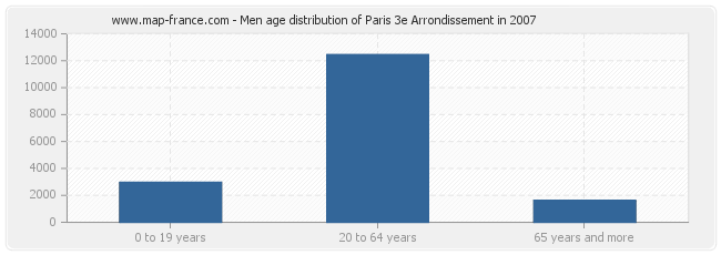 Men age distribution of Paris 3e Arrondissement in 2007