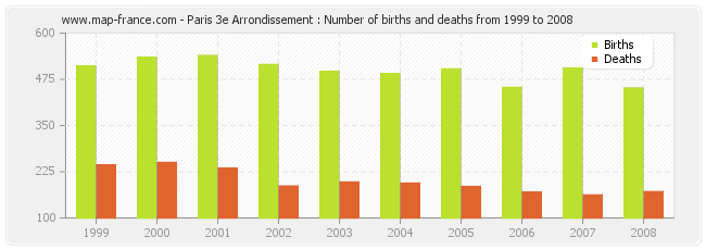 Paris 3e Arrondissement : Number of births and deaths from 1999 to 2008