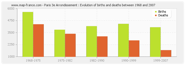 Paris 3e Arrondissement : Evolution of births and deaths between 1968 and 2007