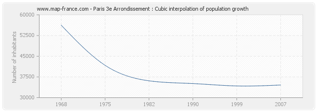 Paris 3e Arrondissement : Cubic interpolation of population growth