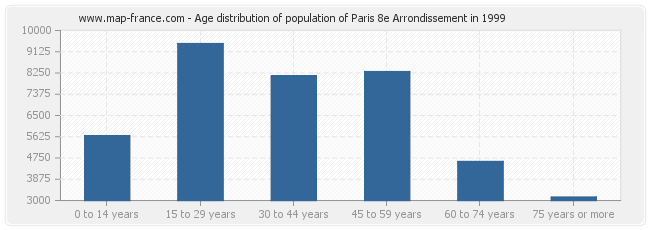 Age distribution of population of Paris 8e Arrondissement in 1999