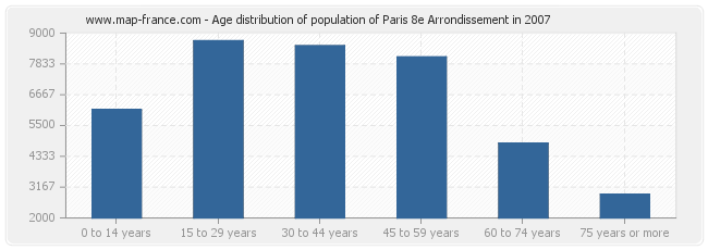 Age distribution of population of Paris 8e Arrondissement in 2007